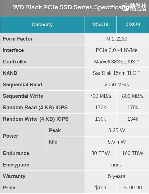 西数黑盘SSD发布!全球第二便宜M.2 SSD:2GB/s